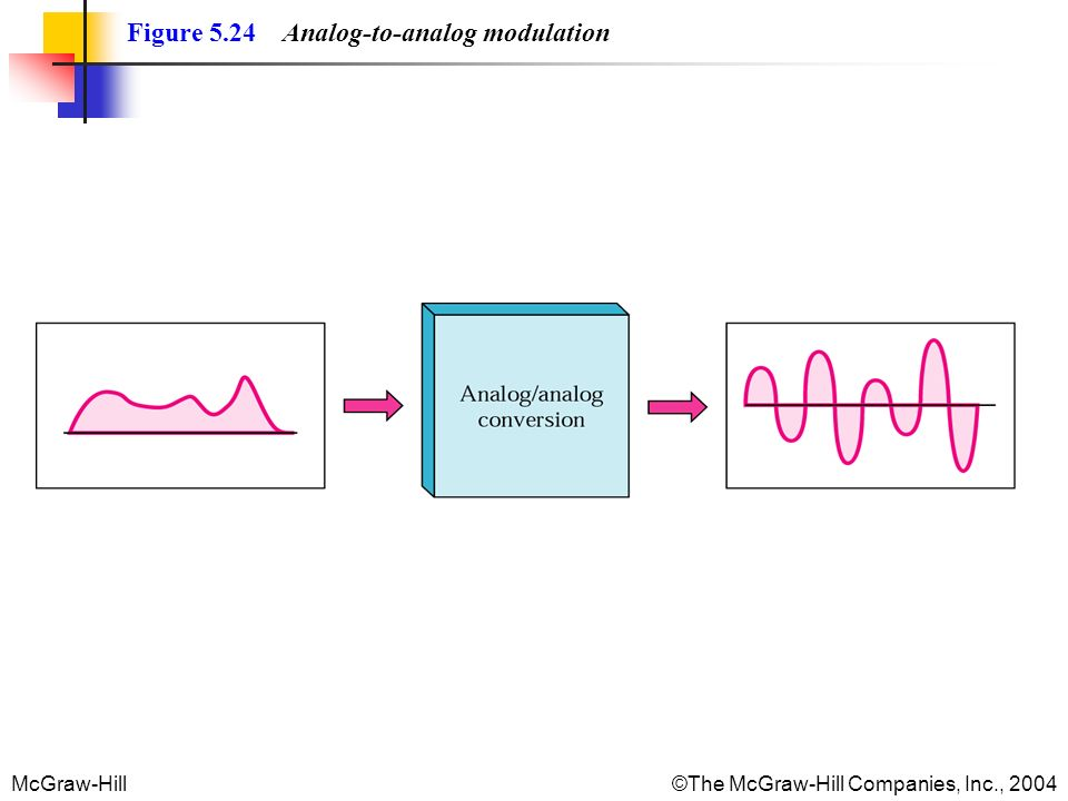Figure 5.24 Analog-to-analog modulation