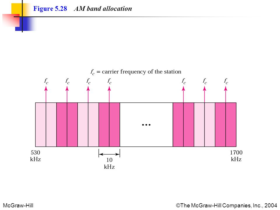 Figure 5.28 AM band allocation
