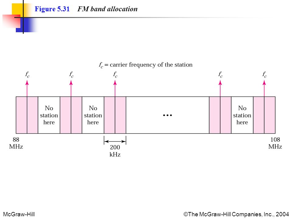 Figure 5.31 FM band allocation