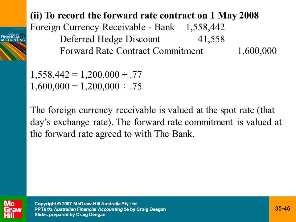 (ii) To record the forward rate contract on 1 May 2008
