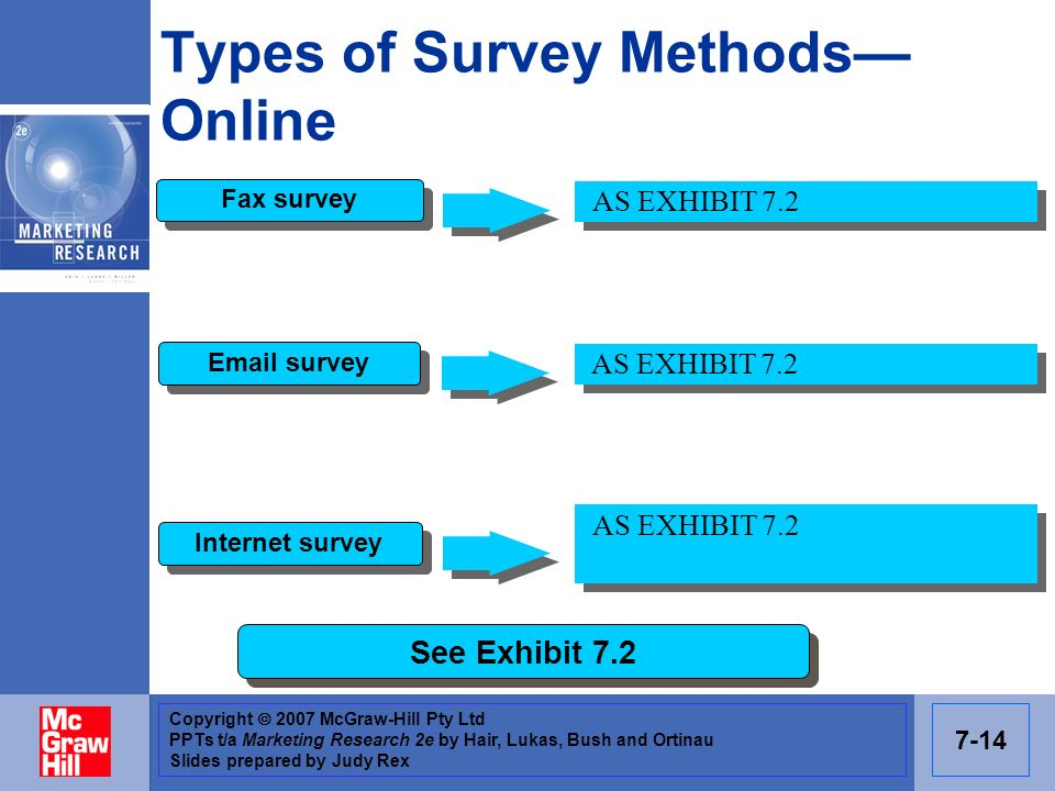 Types of Survey Methods— Online