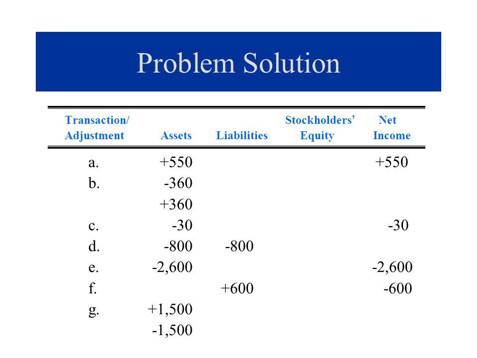 Problem Solution a. +550 +550 b. -360 +360 c. -30 -30 d. -800 -800