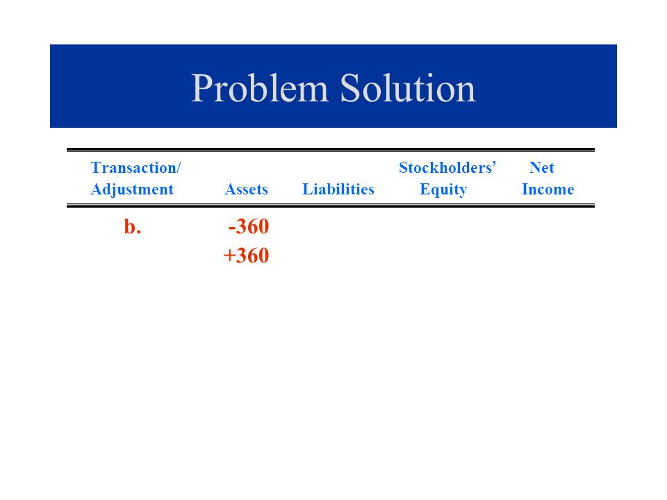 Problem Solution b. -360 +360 Transaction/ Stockholders' Net