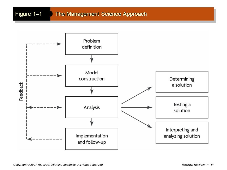 Figure 1–1 The Management Science Approach