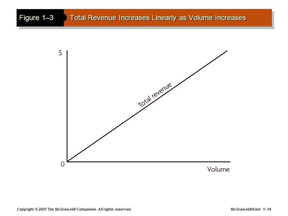 Figure 1–3 Total Revenue Increases Linearly as Volume Increases