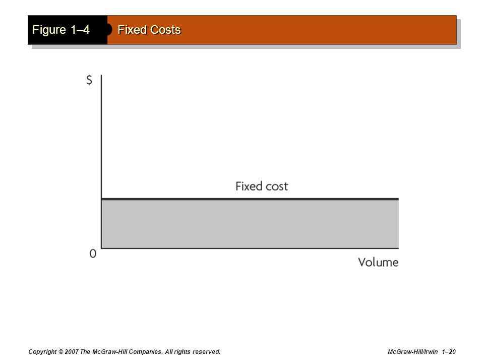 Figure 1–4 Fixed Costs Copyright © 2007 The McGraw-Hill Companies. All rights reserved.