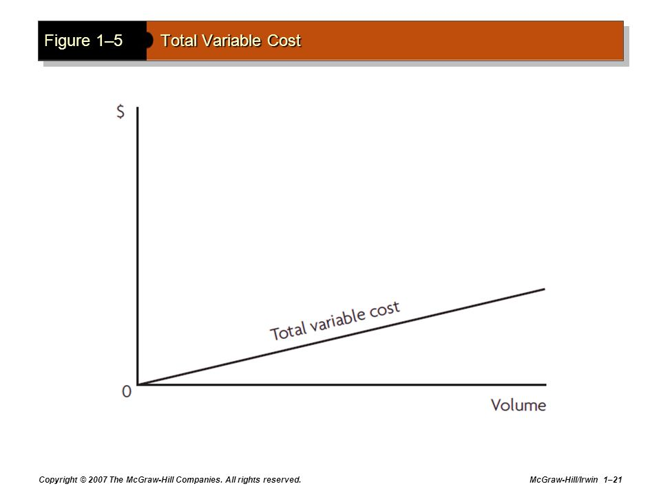 Figure 1–5 Total Variable Cost