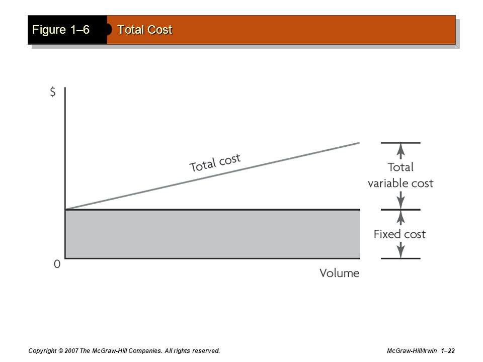 Figure 1–6 Total Cost Copyright © 2007 The McGraw-Hill Companies. All rights reserved.