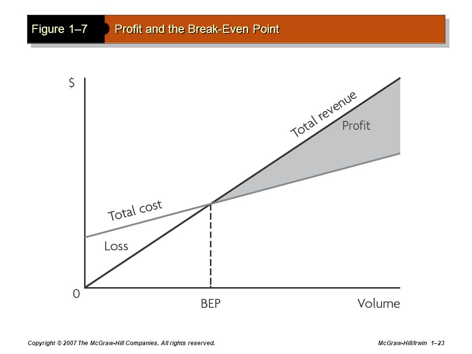 Figure 1–7 Profit and the Break-Even Point