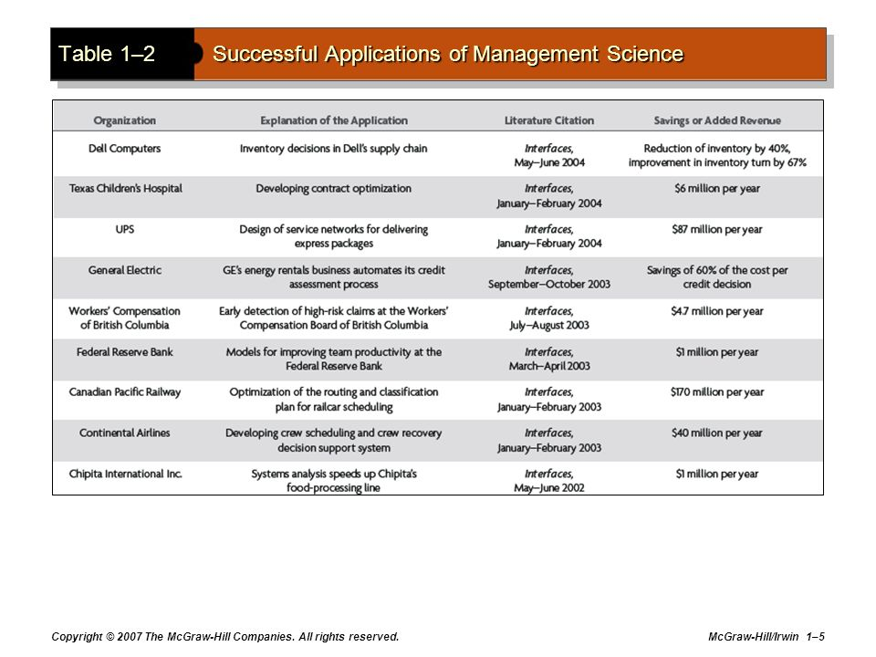 Table 1–2 Successful Applications of Management Science