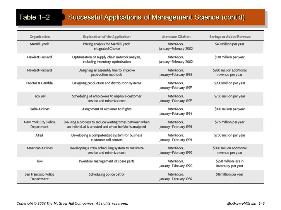 Table 1–2 Successful Applications of Management Science (cont'd)