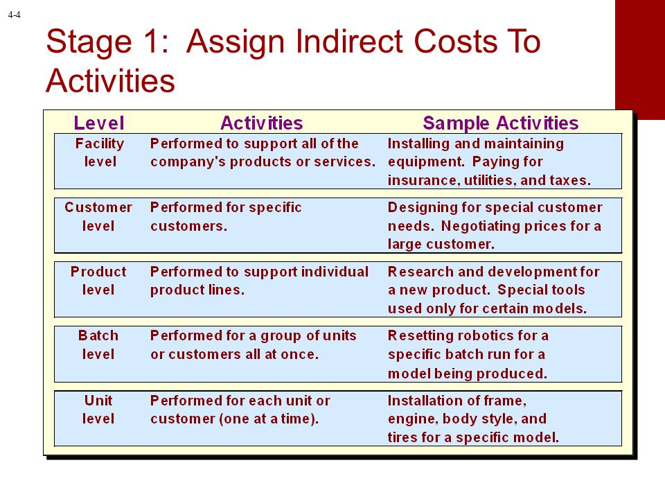 Stage 1: Assign Indirect Costs To Activities