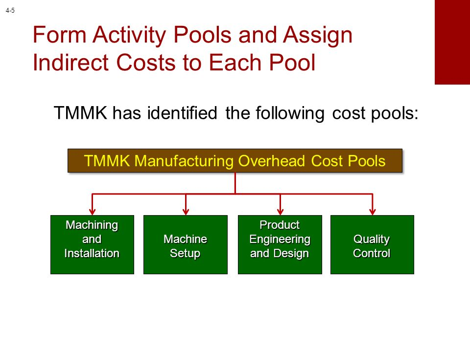 Form Activity Pools and Assign Indirect Costs to Each Pool
