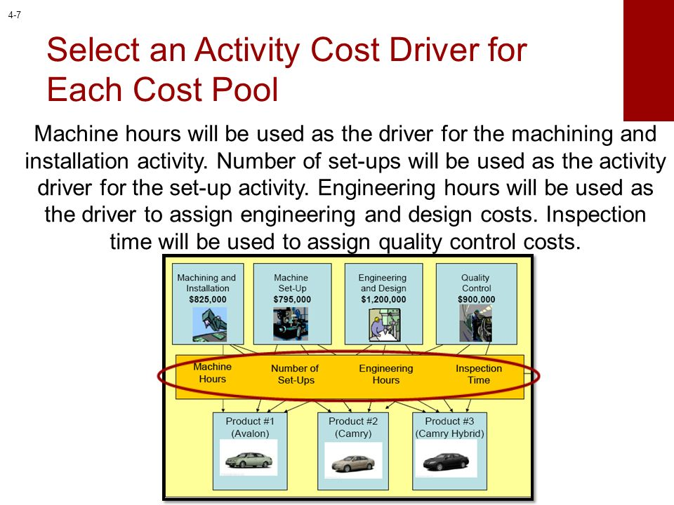 Select an Activity Cost Driver for Each Cost Pool