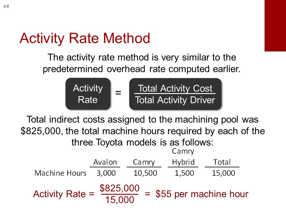 Total Activity Cost Total Activity Driver