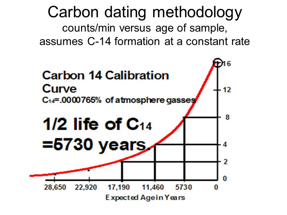 summary of how carbon dating works The potassium-argon dating method has been used to measure a wide variety of ages the potassium-argon age of some meteorites is as old as 4,500,000,000 years, and volcanic rocks as young as 20,000 years old have been measured by this method.