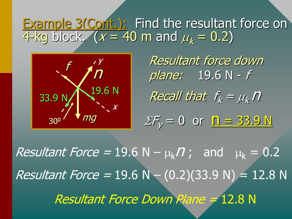 Example 3(Cont. ): Find the resultant force on 4-kg block
