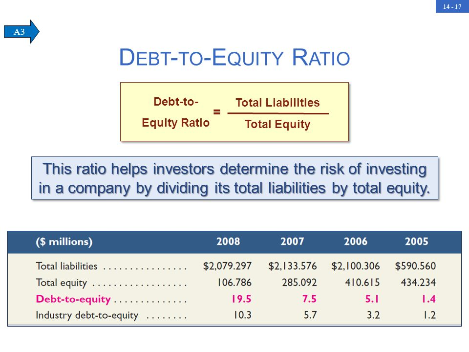 Debt-to-Equity Ratio A3. Debt-to- Equity Ratio. Total Liabilities. Total Equity. =