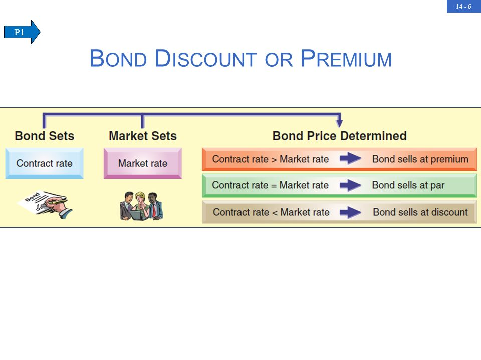 Bond Discount or Premium