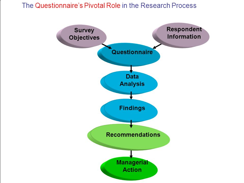 importance of questionnaire in research pdf