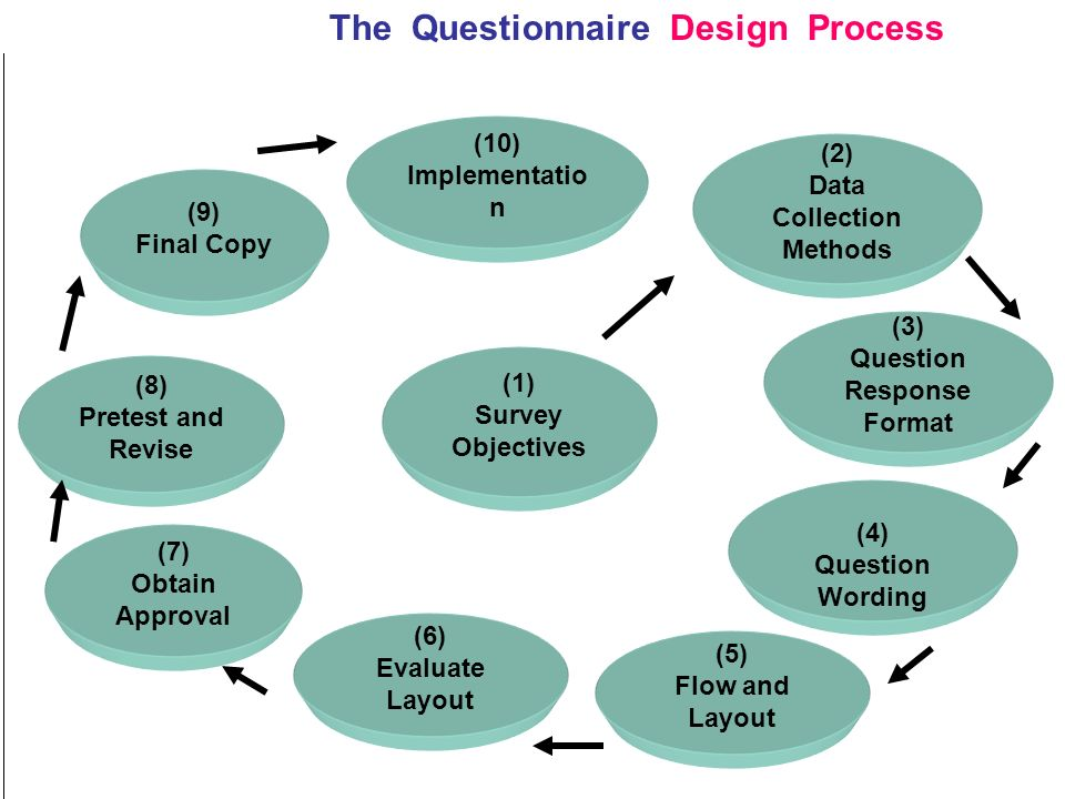 importance of questionnaire as a method for primary data collection The purpose of this page is to describe important data collection methods used in research data collection is an important aspect of any type of research study inaccurate data information systems administering surveys with closed-ended questions (eg, face-to face and telephone interviews, questionnaires etc.