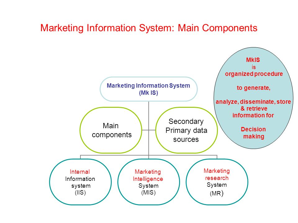 components of marketing information system Components of a marketing information system a marketing information system (mis) is inte nded to bring together disparate items of data into a coherent body of.