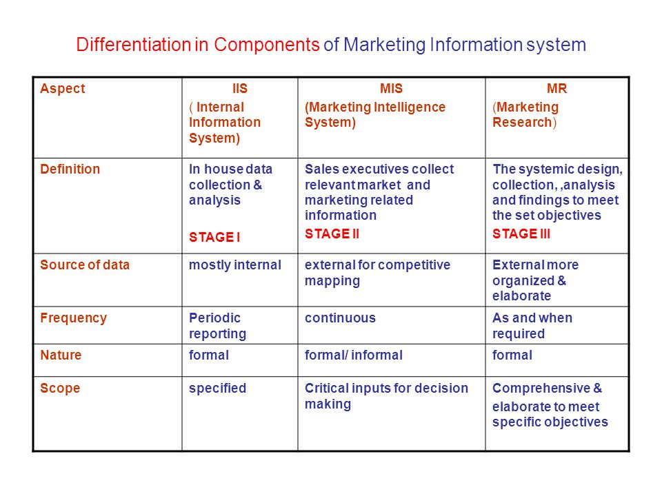 marketing information system components The benefits of using information systems in business  other components that an information system is comprised of includes  sales and marketing,.