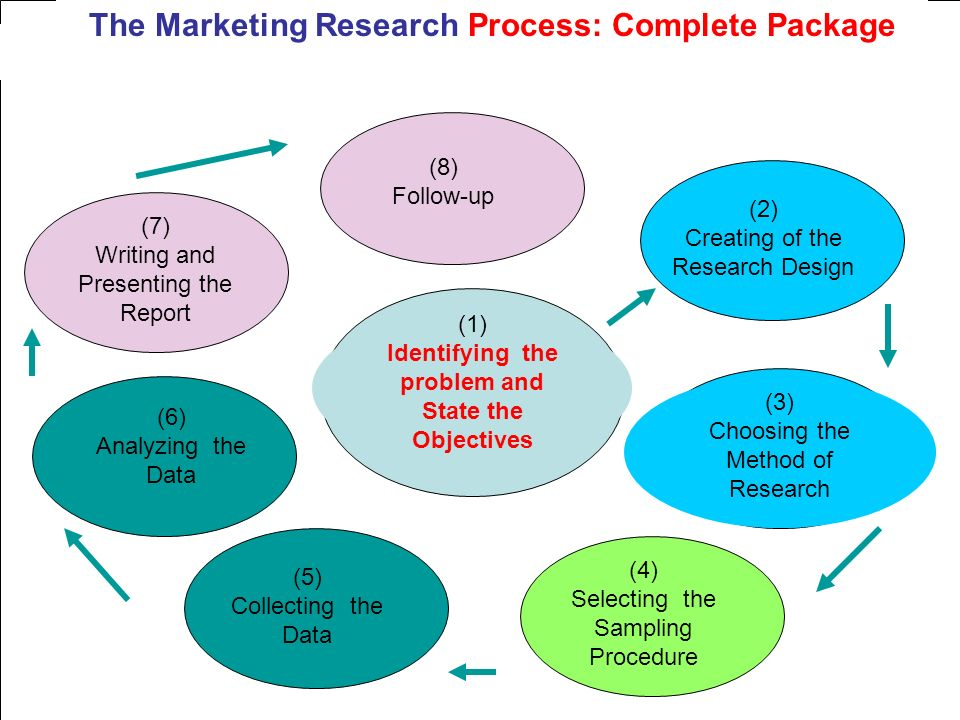 the importance of marketing research marketing essay The course helped me understand the importance of proper research in marketing any type of business while a good idea is the start of any business, whether or not the business succeeds is going to be found in market research  paper masters custom research papers on role of research in business.