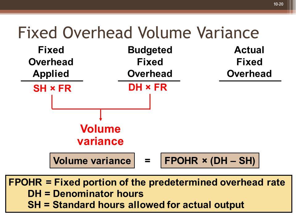 Fixed Overhead Volume Variance