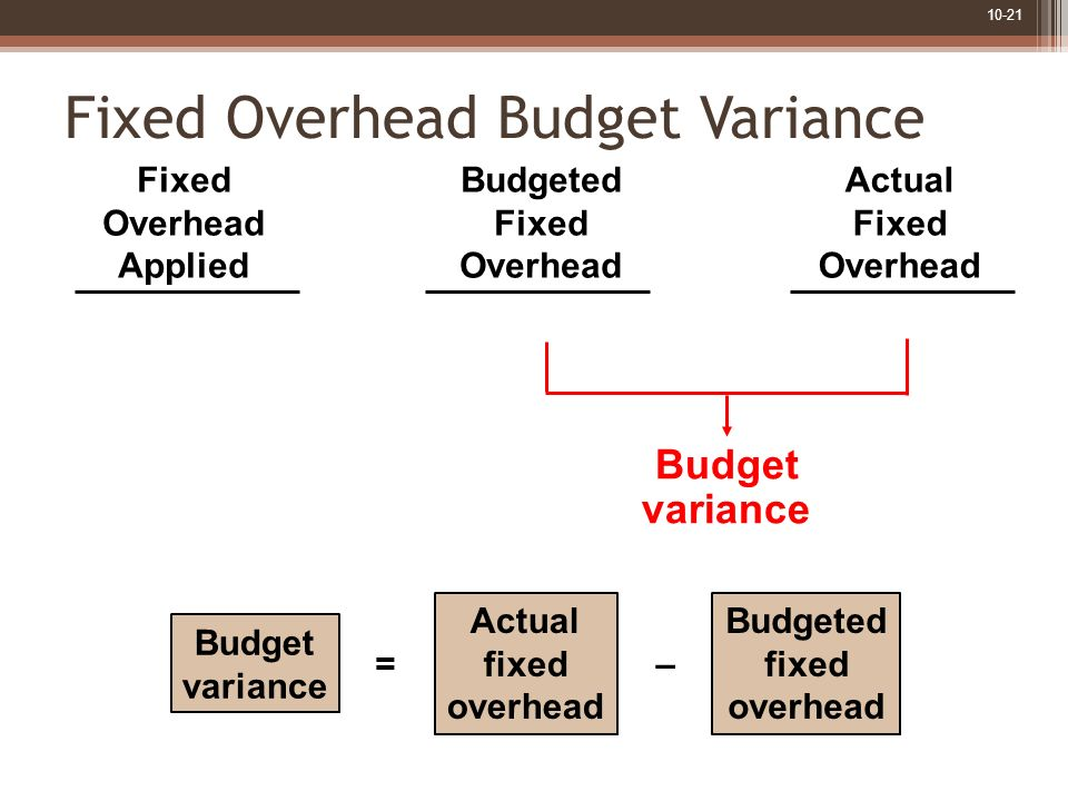Fixed Overhead Budget Variance