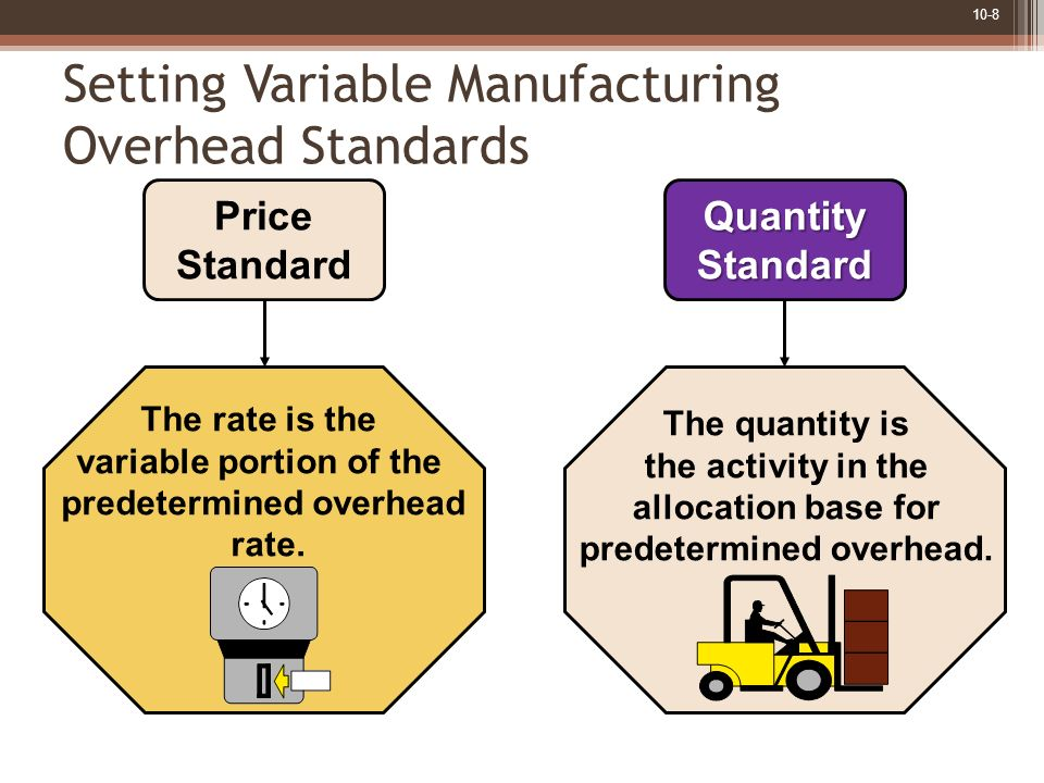 Setting Variable Manufacturing Overhead Standards