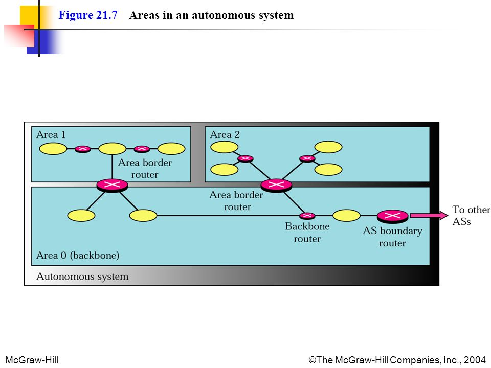 Figure 21.7 Areas in an autonomous system