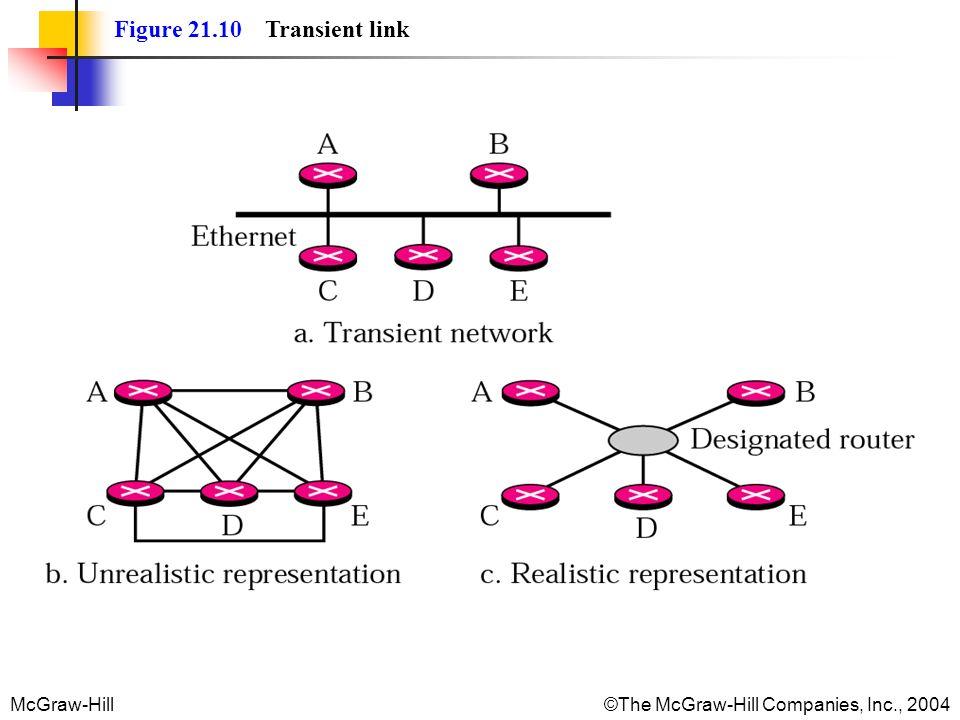 Figure 21.10 Transient link