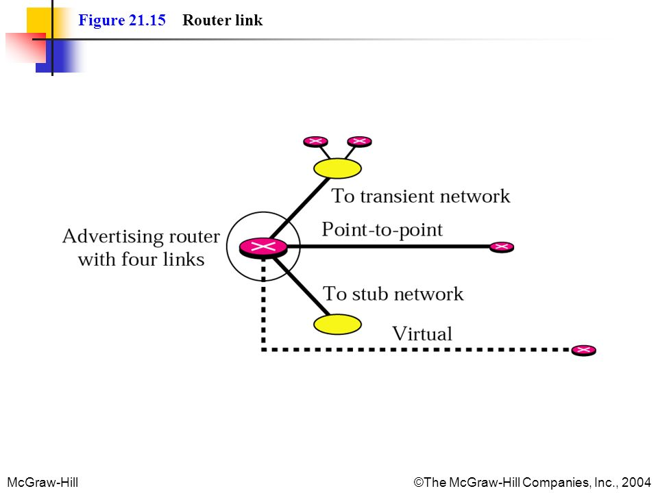 Figure 21.15 Router link