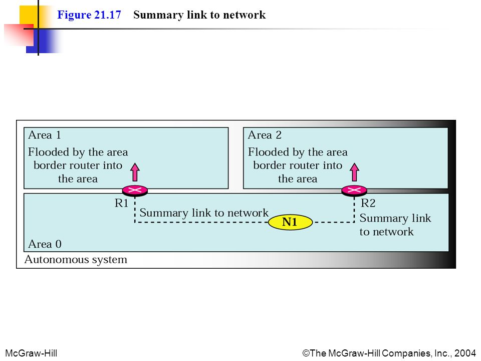 Figure 21.17 Summary link to network