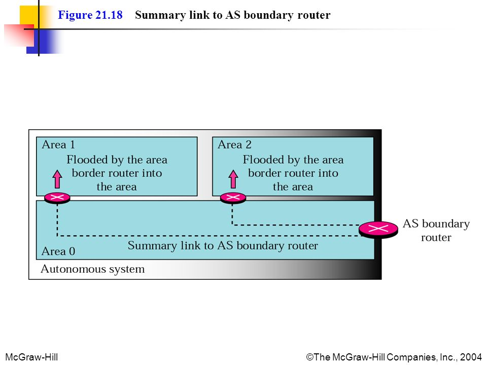 Figure 21.18 Summary link to AS boundary router
