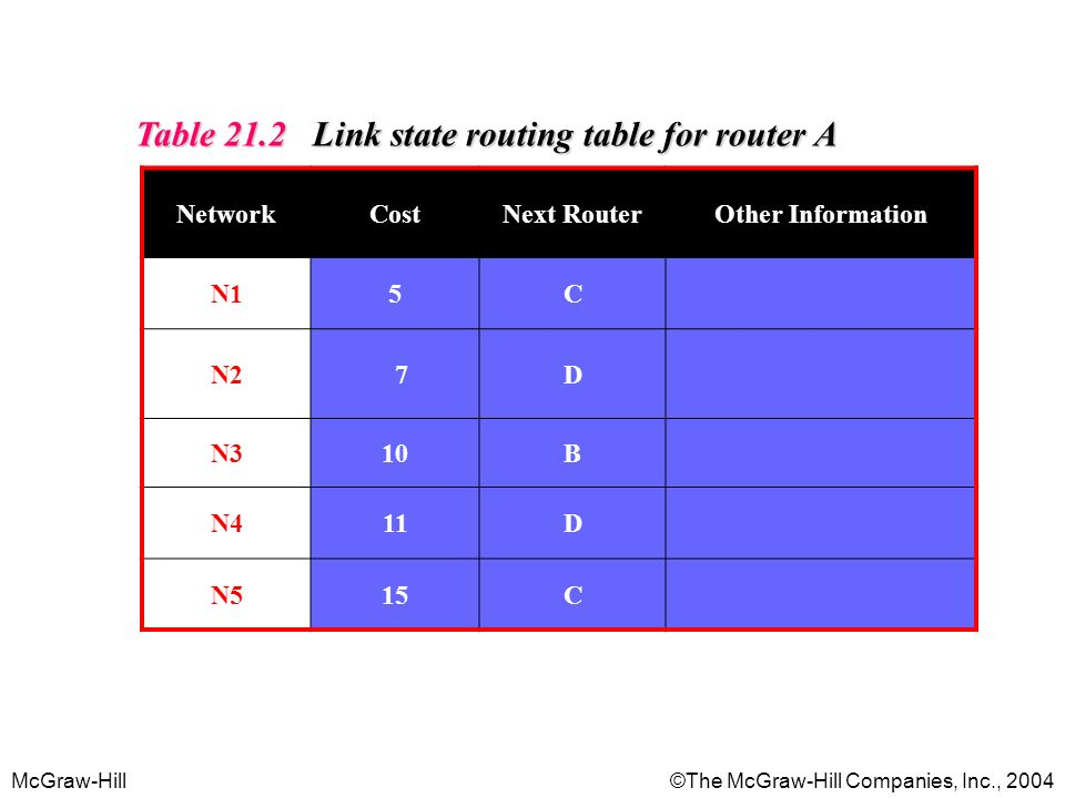 Table 21.2 Link state routing table for router A
