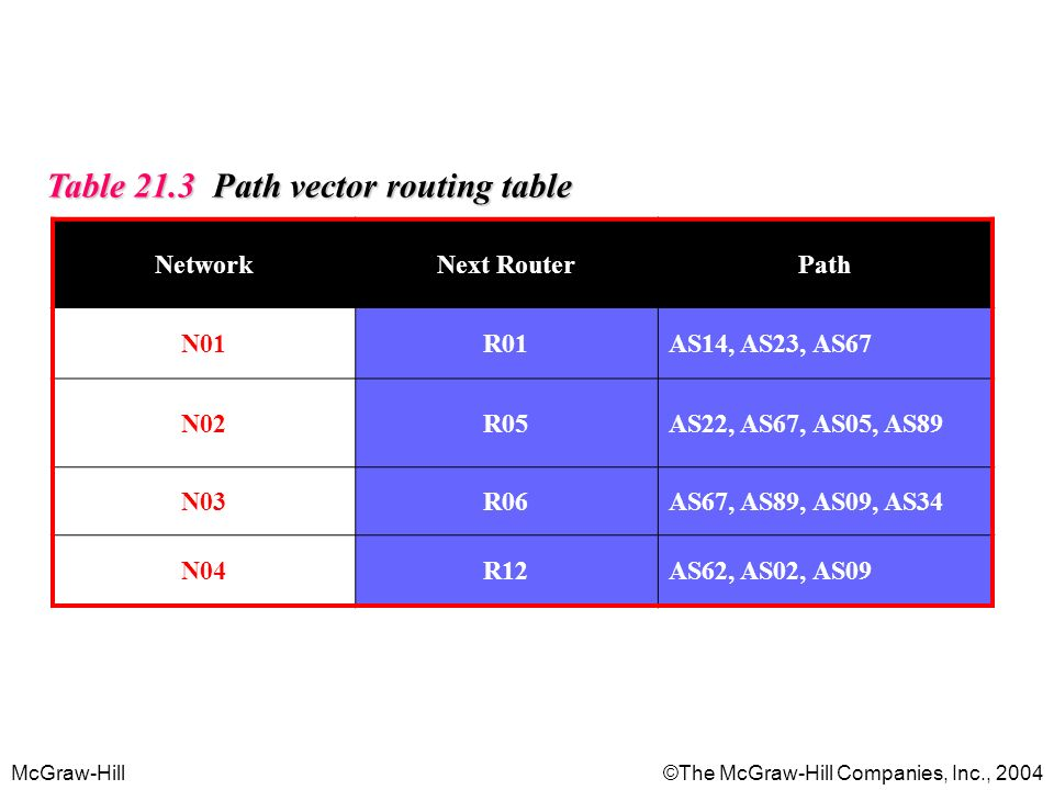 Table 21.3 Path vector routing table
