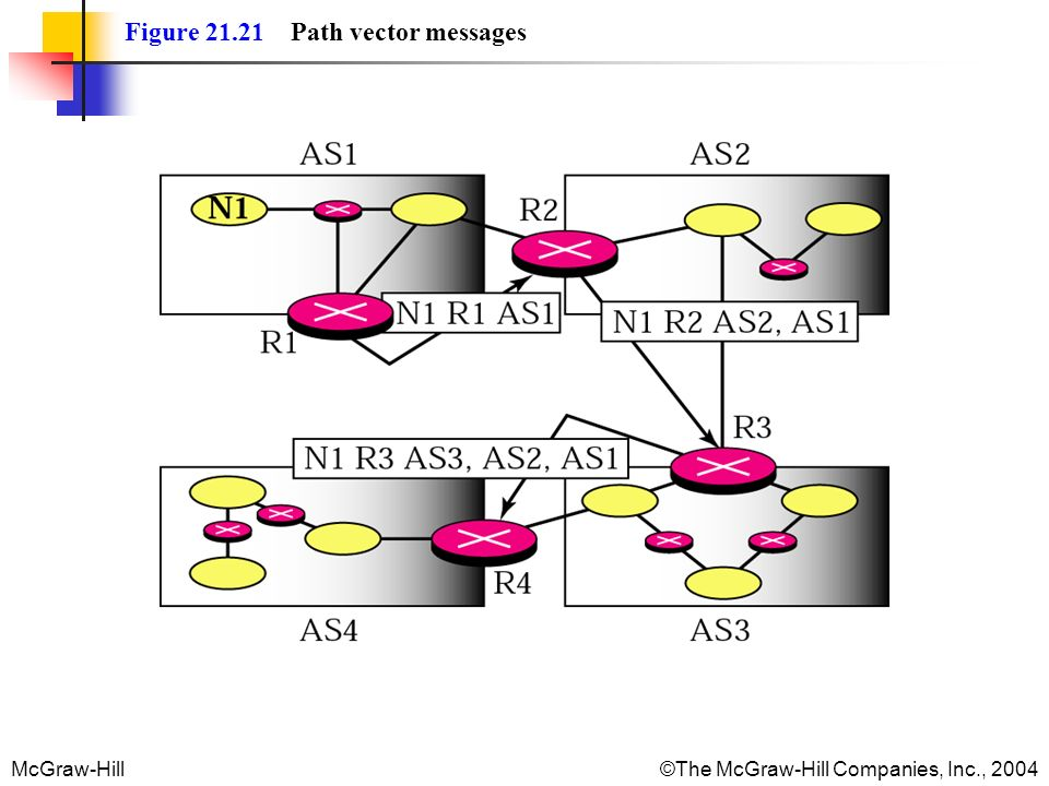 Figure Path vector messages