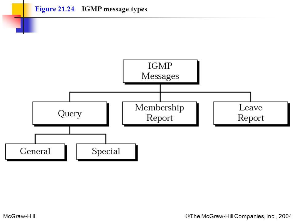 Figure 21.24 IGMP message types