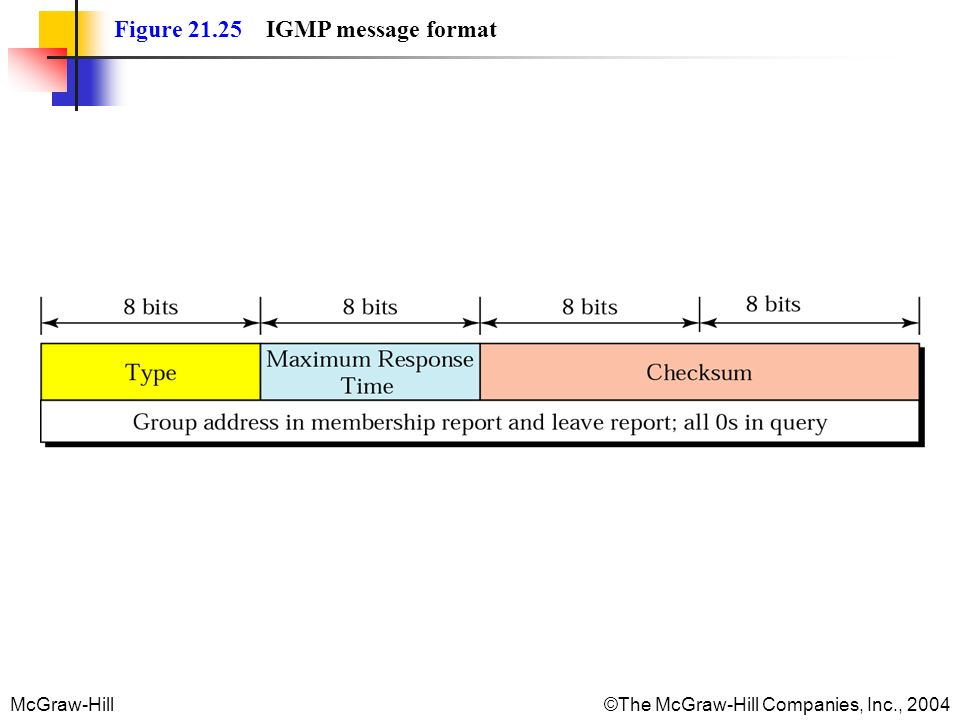 Figure 21.25 IGMP message format