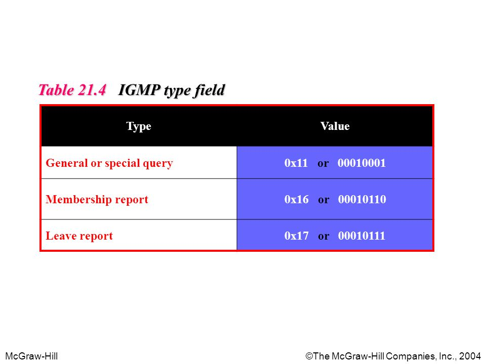 Table 21.4 IGMP type field Type Value General or special query