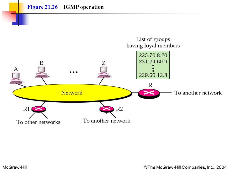Figure 21.26 IGMP operation