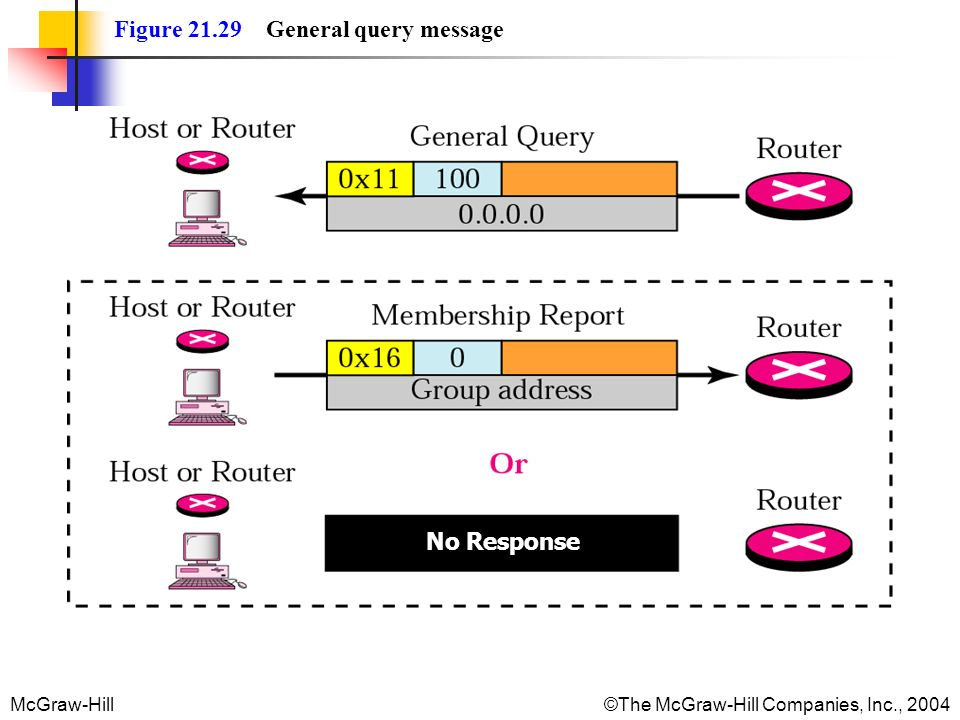 Figure 21.29 General query message