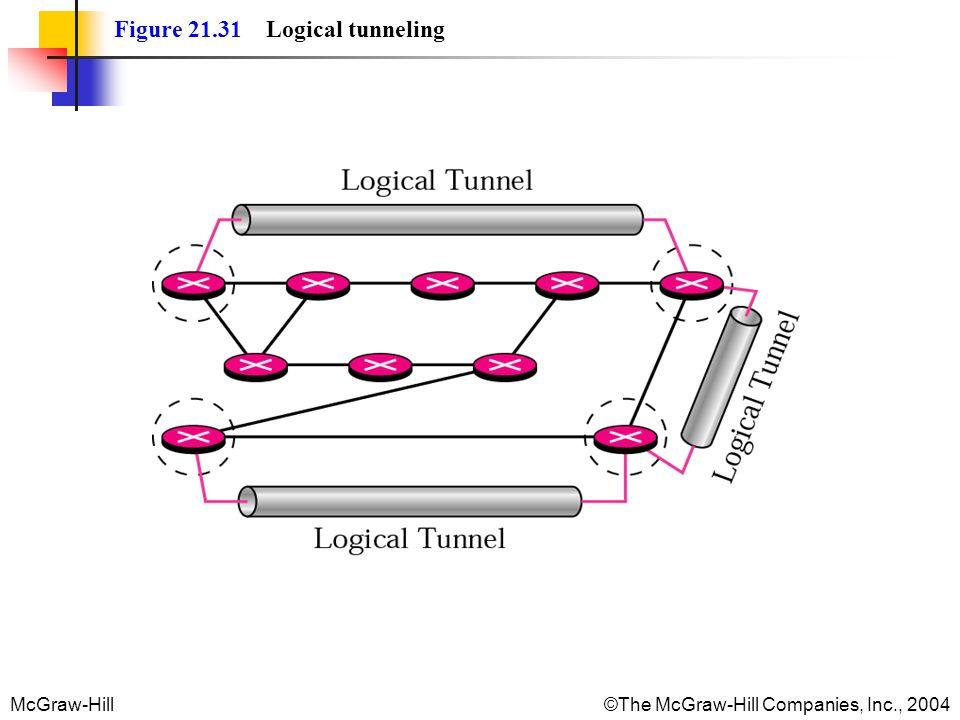 Figure 21.31 Logical tunneling