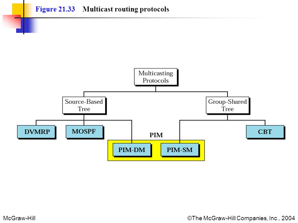 Figure Multicast routing protocols