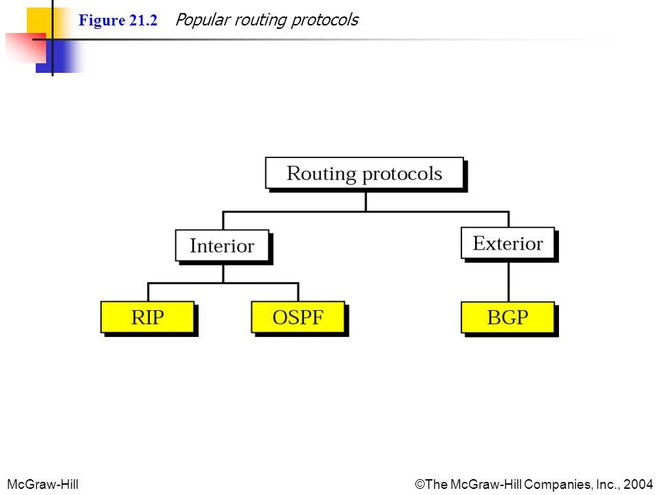 Figure 21.2 Popular routing protocols