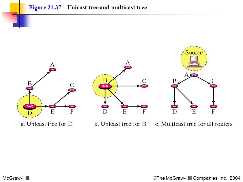 Figure 21.37 Unicast tree and multicast tree