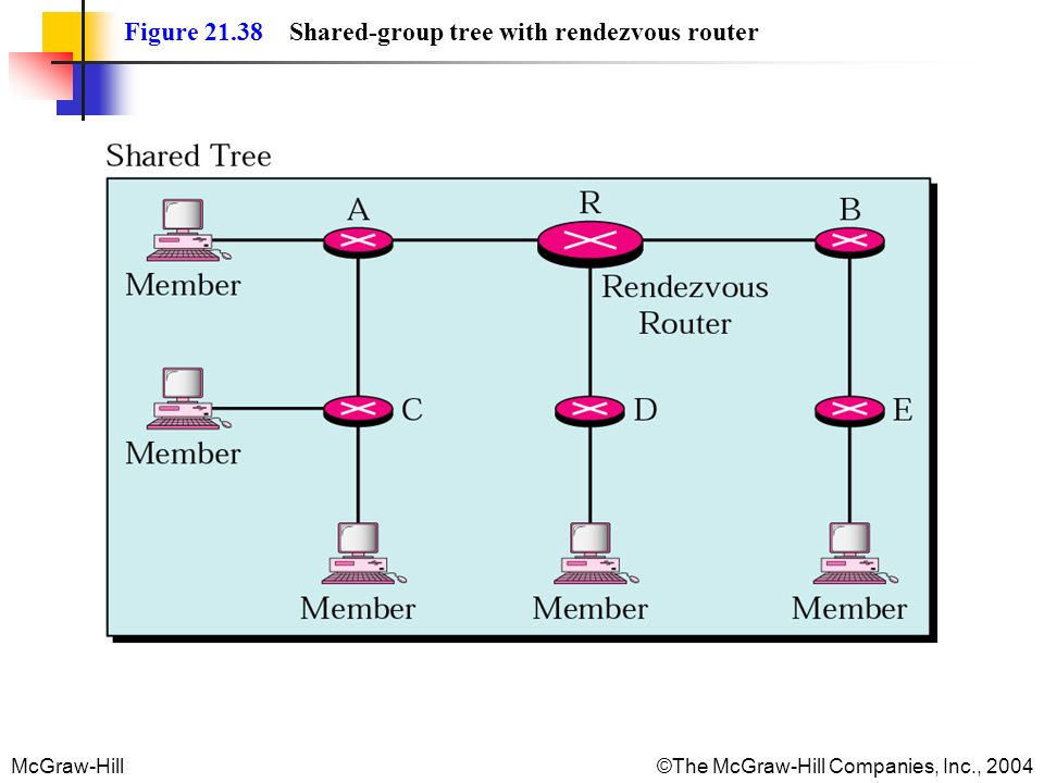 Figure 21.38 Shared-group tree with rendezvous router