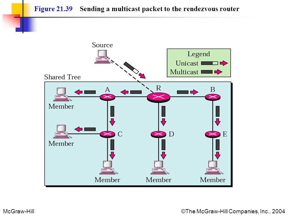 Figure 21.39 Sending a multicast packet to the rendezvous router